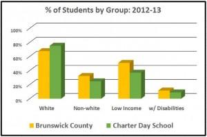 CDSgr-demographics
